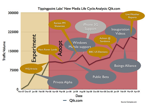 Qik.com New Media Life Cycle Analysis
