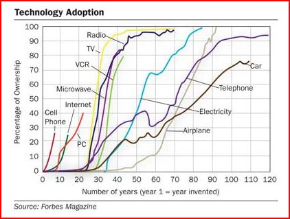 Forbes tech diffusion chart