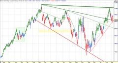 20090311 diario Oro Gold (futuro, chart análisis técnico y sistema)