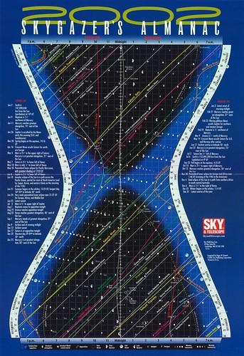 Skygazer's Almanac 2002