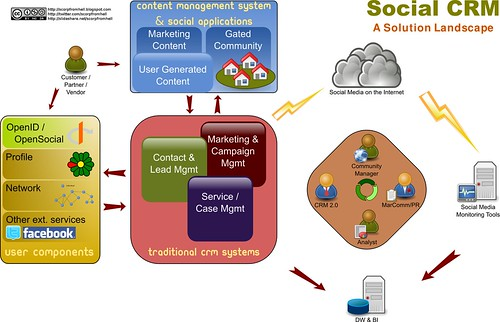 Social CRM - A probable architecture