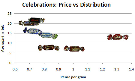 Celebrations: price vs distribution.