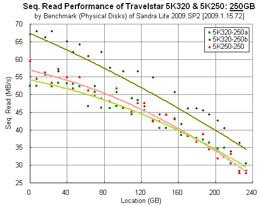 Travelstar 5K320 and 5K250: 250GB: Sandra Lite Benchmark (Physical Disks)