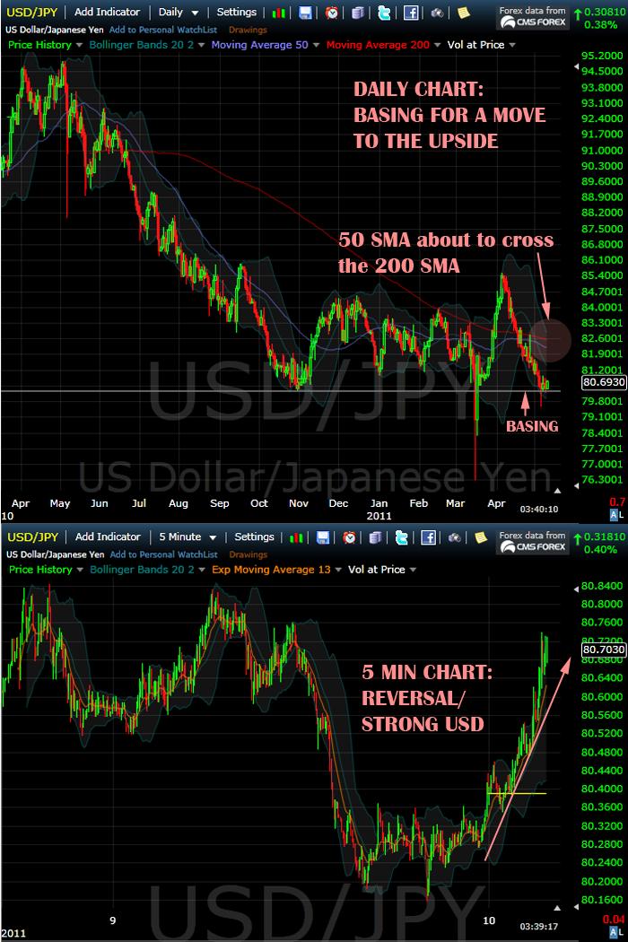 [2011.05.10] USD.JPY