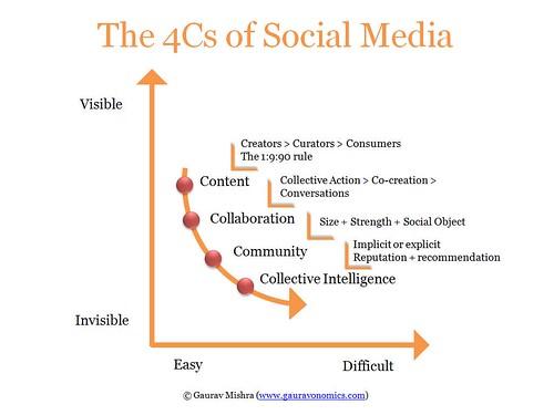 The 4Cs Social Media Framework