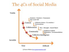 The 4Cs Social Media Framework