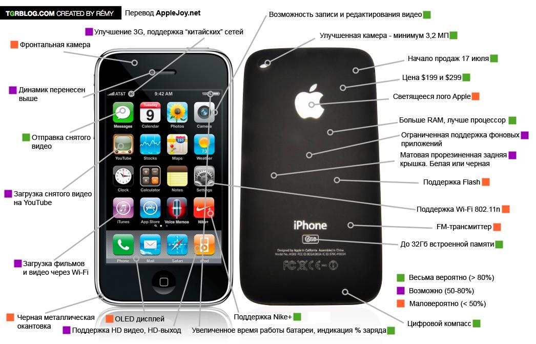 iPhone 3 gen