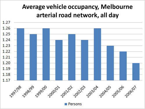 Car occupancy in Melbourne 1997-2007