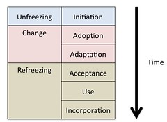 IS Implementation Phases and Lewin's organisational change (David T Jones) Tags: elearning lewin informationsystems