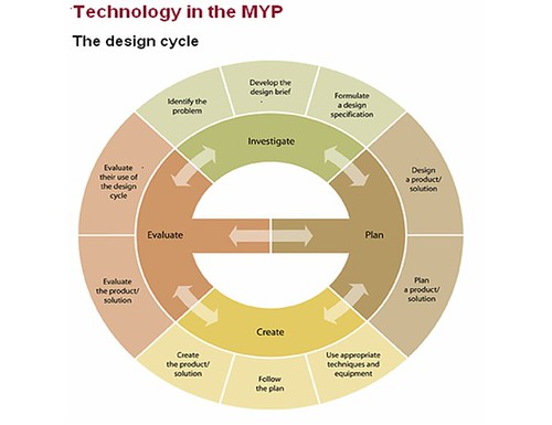 MYP Technology Design Cycle