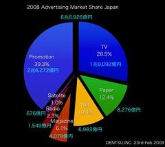 2008年日本の広告費が意味する事 3