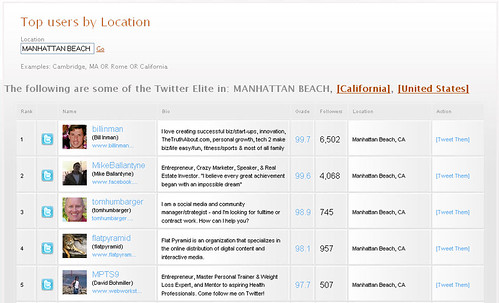 Twitter Grader - Top Users in Manhattan Beach