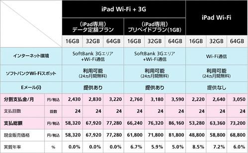 iPad_fig_chart