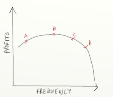 Email frequency curve