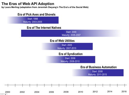 The Eras of Web API Adoption