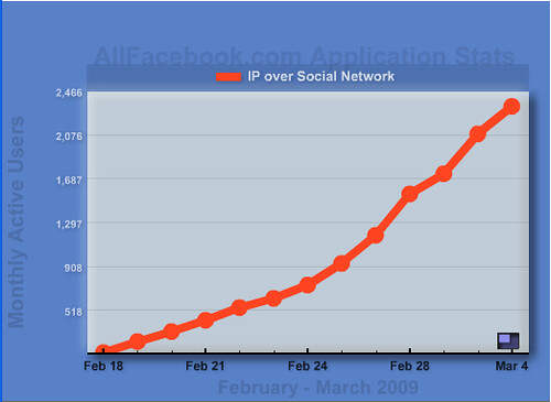 IP_Over_Social_Network7
