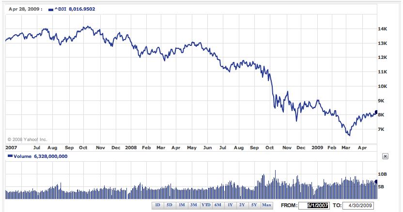 NYSE Chart 2007 - 2009