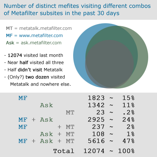 Logged-in visitors to Metafilter subsites