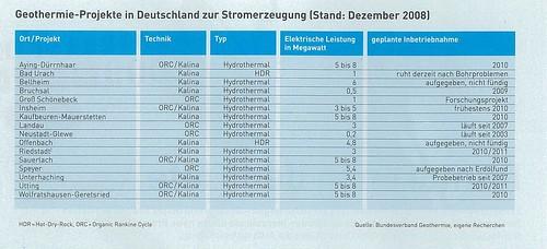 Geothermie Projekt Auflistung Deutschland