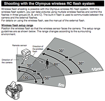 Shooting with the wireless RC flash system, as explained on page 80 of the Olympus E-620 Instruction Manual