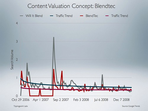 Content Valuation Concept: BlendTec