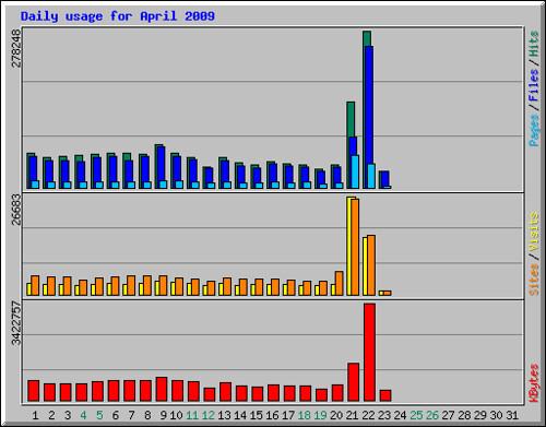 daily_usage_200904