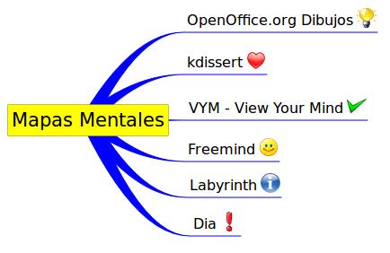 Freemind (Aplicaciones, Oficina). Está en inglés, pero es muy sencillo.