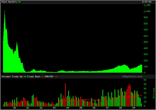 Priceline.com - Nasdaq tech bubble