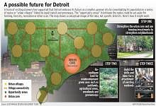 "linked ""urban villages"" for Detroit (via David Holtzman, Rooflines)"