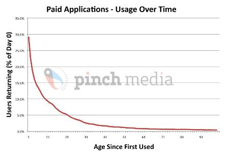 Paid apps usage over time
