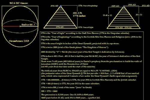 Temple platform 2012 measurement *updated* by Newton 2012 3345398449_192ee1e0cc