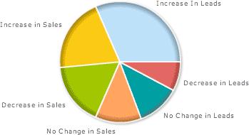 sem recession poll results