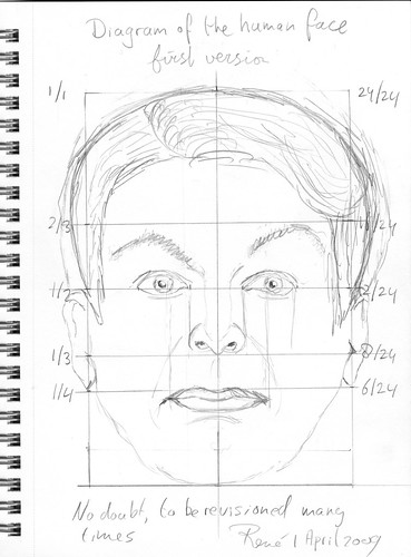 Diagram Of The Human Face So Much To Do So Little Time