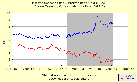 Corporate Baa Versus 10 Year Treasury