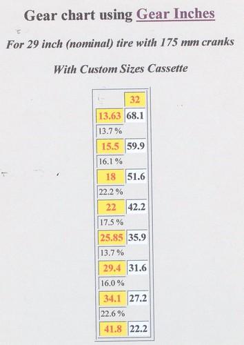 """Alfine Gear inch ratios 32x22 x 29"""" wheel"""