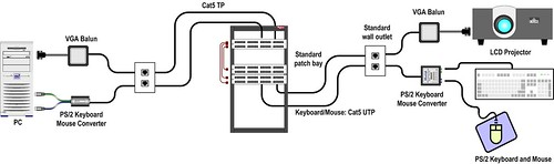 Figure 2: Typical VGA and Keyboard/Mouse Balun Application