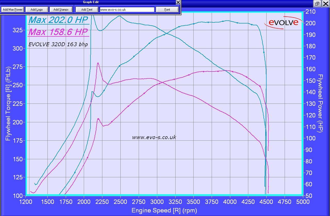 Evolve Switchable Ecu Remap Flash Units Group Buy X3 X5 X6