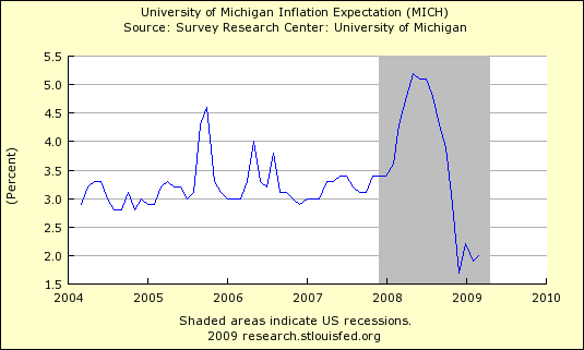University of Michigan Inflation Expectation 418