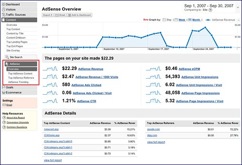 Google Analytics and Google Adsense Integration