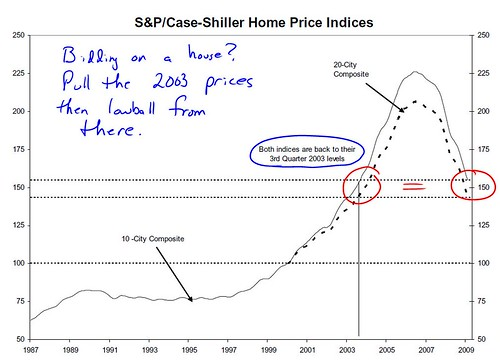 case shiller 2009 Feb2