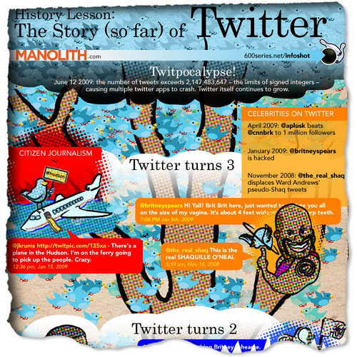 The Story (so far) of Twitter 1