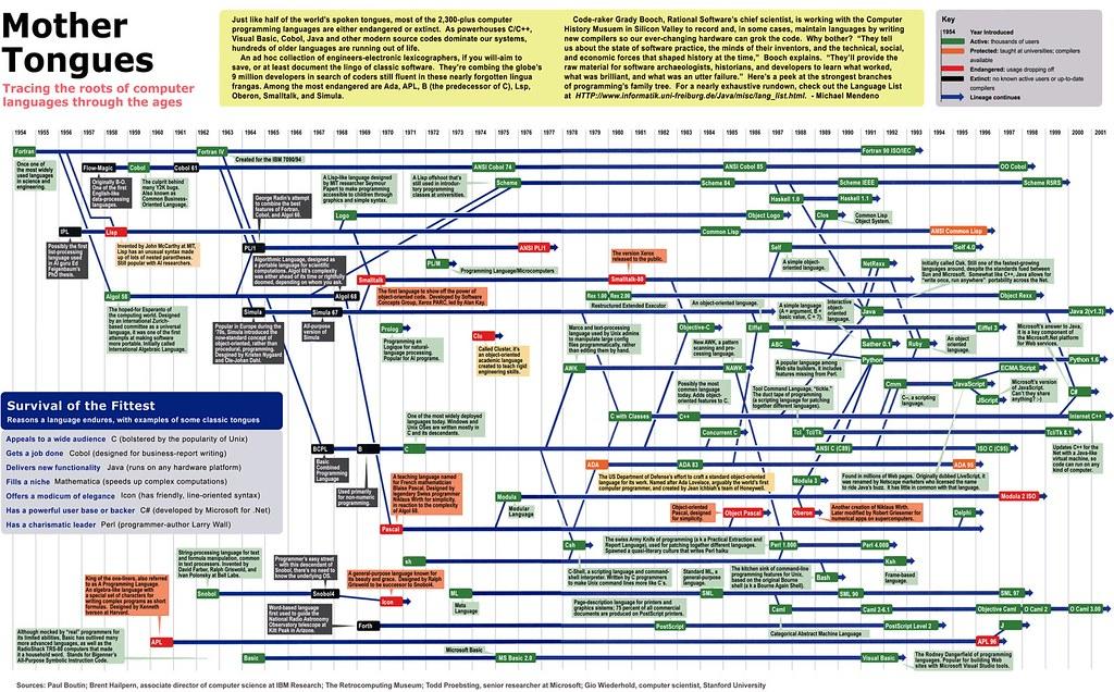 computer language timeline | Maga Design Blog
