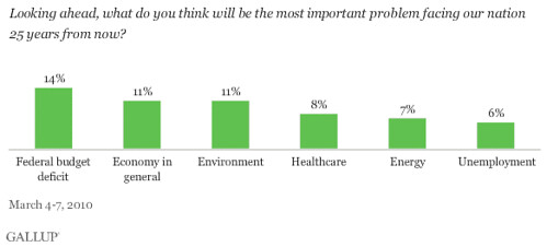 poll: most important problems facing the country in 25 years (courtesy of Charles Marohn/strongtowns.org)