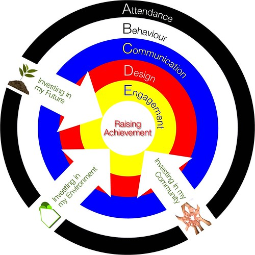 Raising achievement using E-Learning (with arrows)