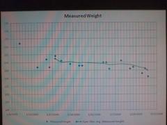 loosing weight?