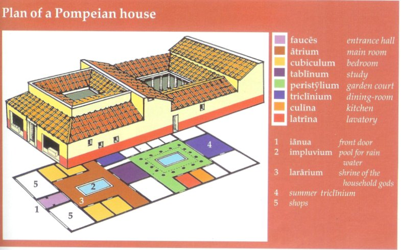 what were roman houses like