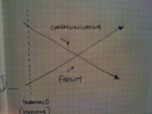 Fidelity Vs Communication
