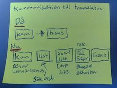 Slid 06 Transaktions kedja