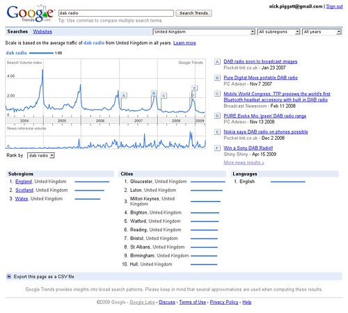 Google Trends for DAB Radio in the UK (click to enlarge)