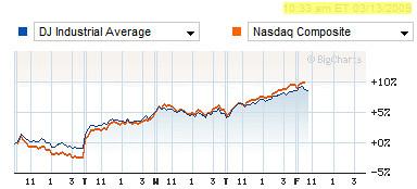 DJIA and Nasdaq chart
